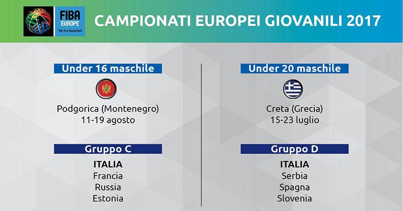 sorteggi europei giovanili 2017
