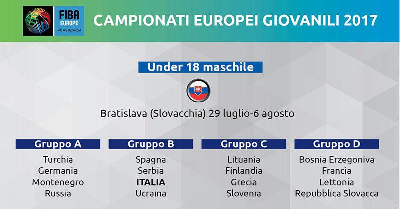 Europei 2017 gironi Nazionale U18